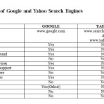 Table 15.0 Features of Google and Yahoo Search Engines