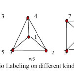 Fig 1. Radio Labeling on different kind of Graphs
