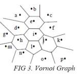 FIG 3. Vornoi Graph